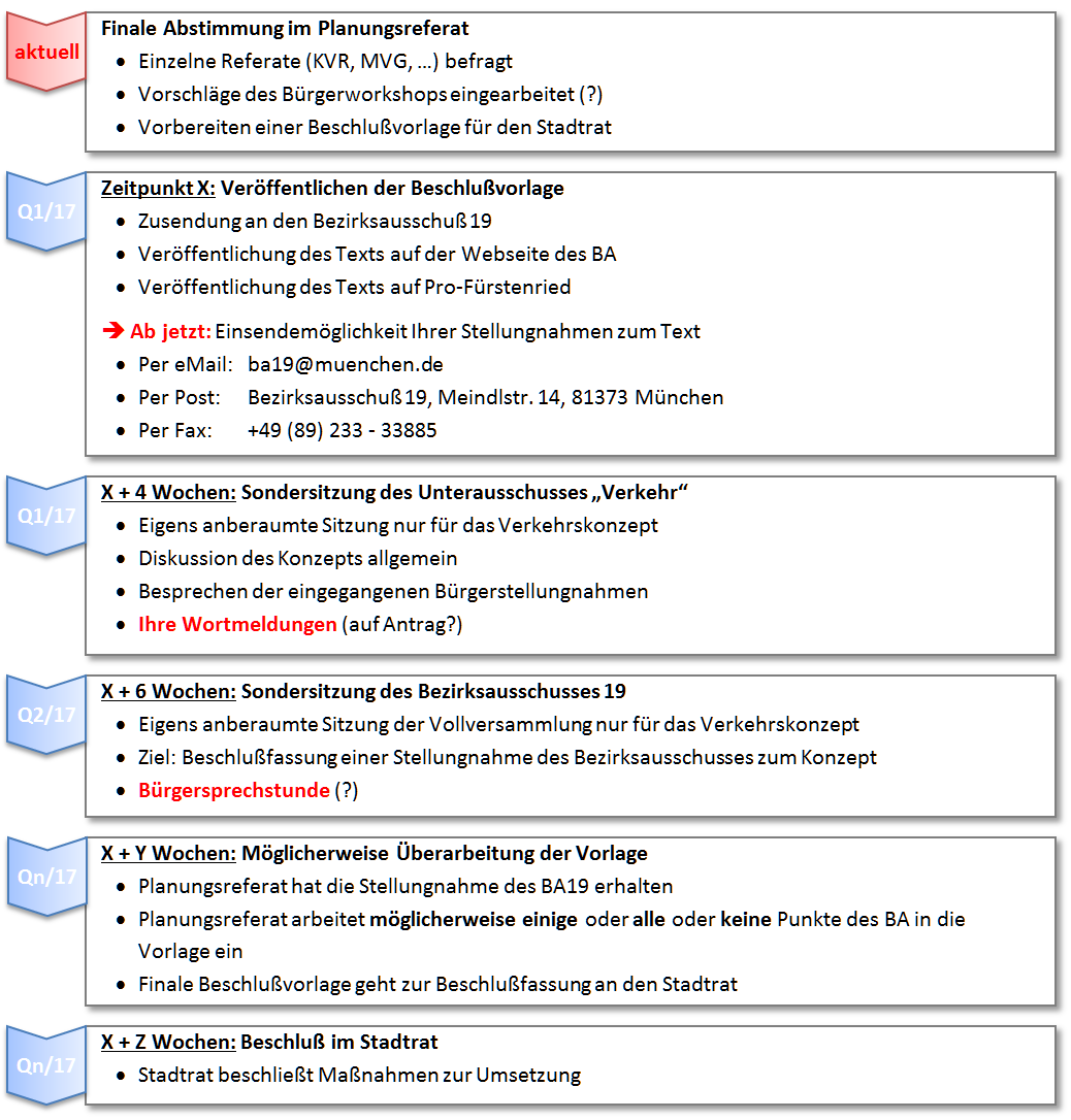 Vorläufiger Zeitplan Verkehrskonzept (Stand:15.2.17)